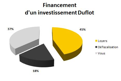 Investissement en loi Duflot