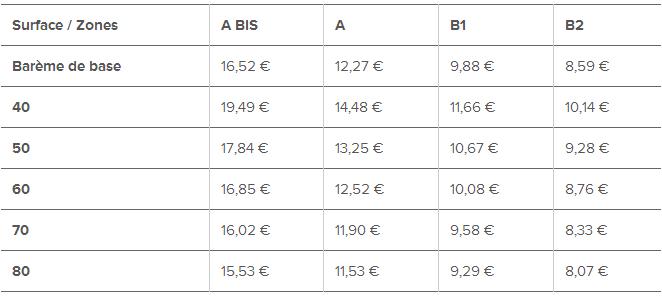 Zones de la loi Duflot - prix au m²