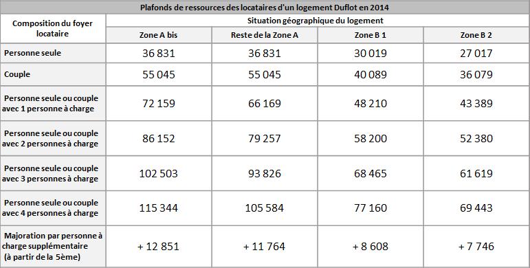 plafonds-ressources-locataires-duflot-2014
